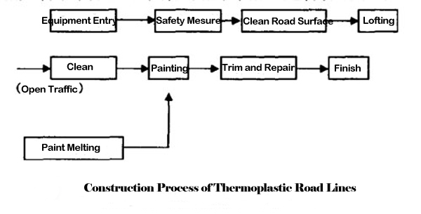 hot melt road line marking process
